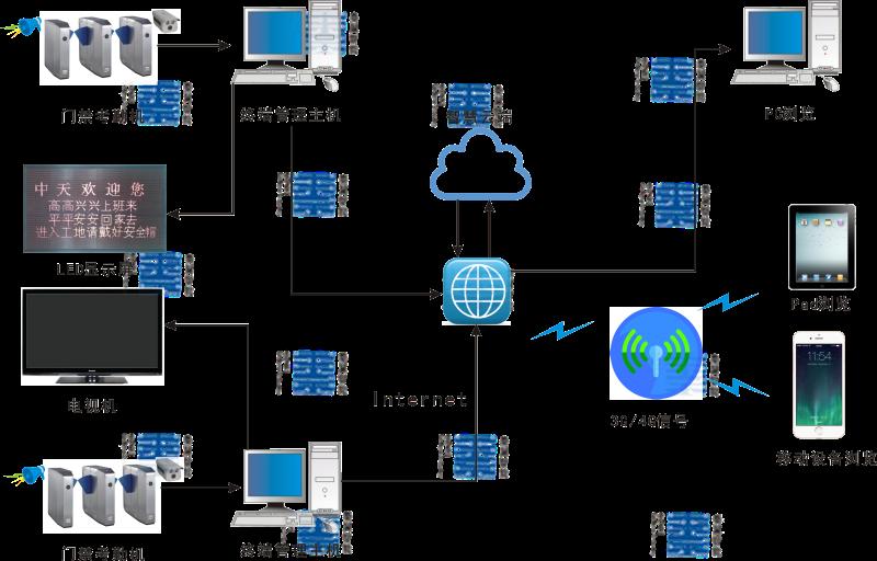 隧道bob平台系统,隧道人员管理系统