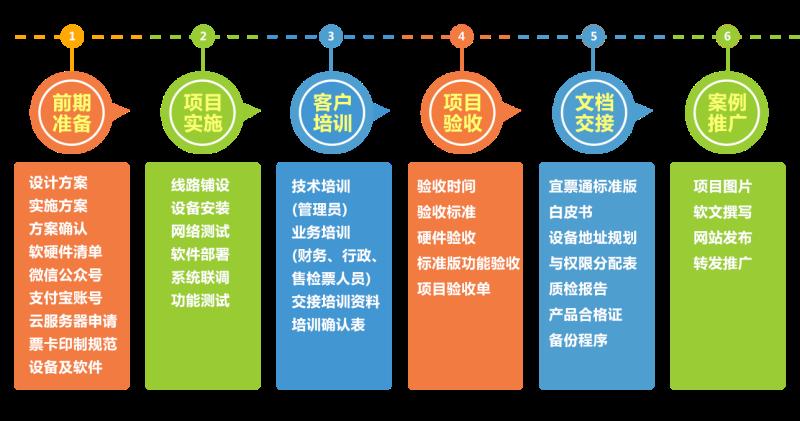 智慧景区方案,景区一卡通管理系统,景区门票管理系统